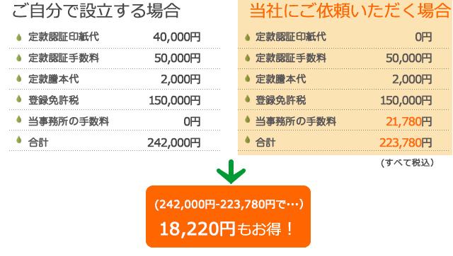 20,200円もお得!